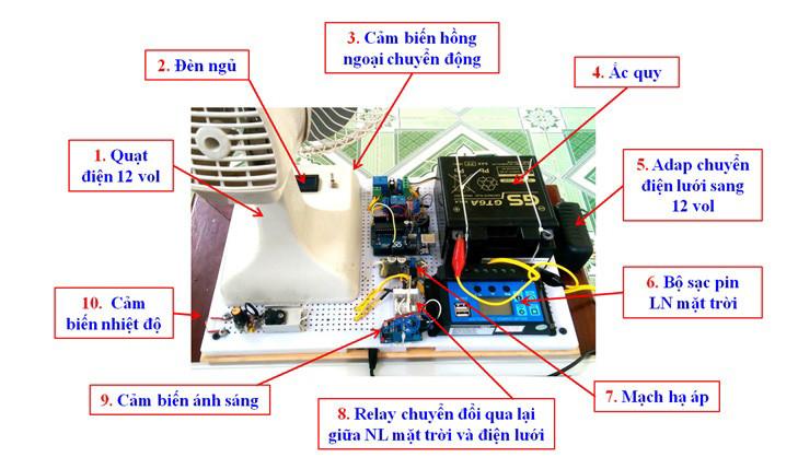 Quạt điện tự động luân phiên sử dụng năng lượng mặt trời Ảnh 2