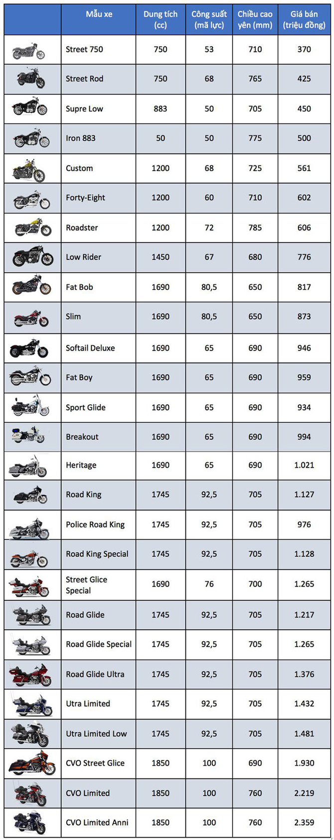 Bảng giá xe Harley-Davidson tại Việt Nam tháng 10/2018 Ảnh 1