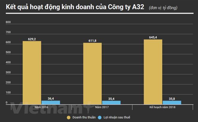 6,8 triệu cổ phiếu của A32 – Bộ quốc Phòng lên sàn UpCoM Ảnh 2