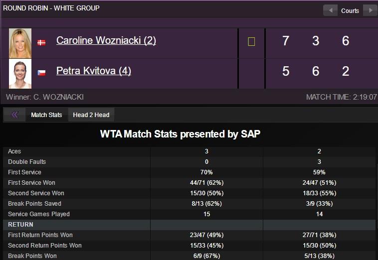 Wozniacki thắng trận quyết đấu với Kvitova tại WTA Finals Ảnh 2