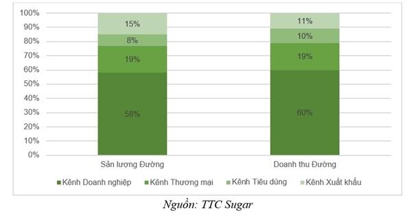 Sản lượng tiêu thụ đường của TTC Sugar duy trì đà tăng trưởng Ảnh 3