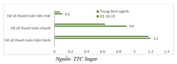 Sản lượng tiêu thụ đường của TTC Sugar duy trì đà tăng trưởng Ảnh 4
