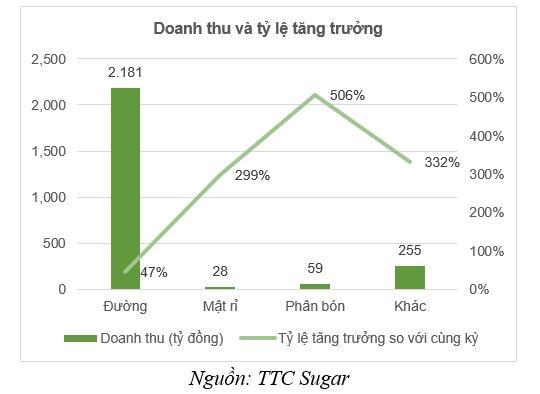 Sản lượng tiêu thụ đường của TTC Sugar duy trì đà tăng trưởng Ảnh 2