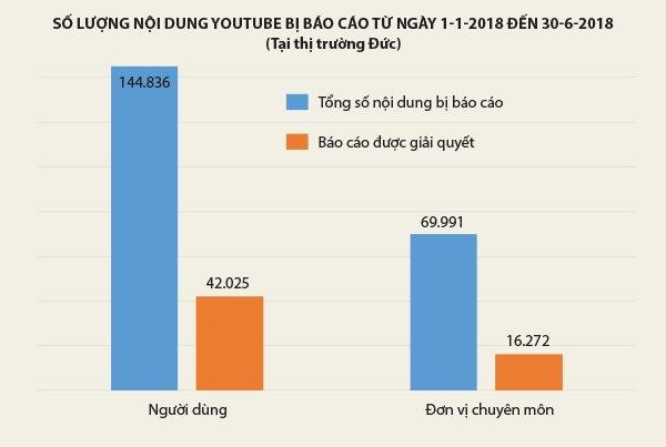 Xử lý nội dung 'xấu, độc' trên Internet: Việt Nam có thể tham khảo được gì từ Đức? Ảnh 2