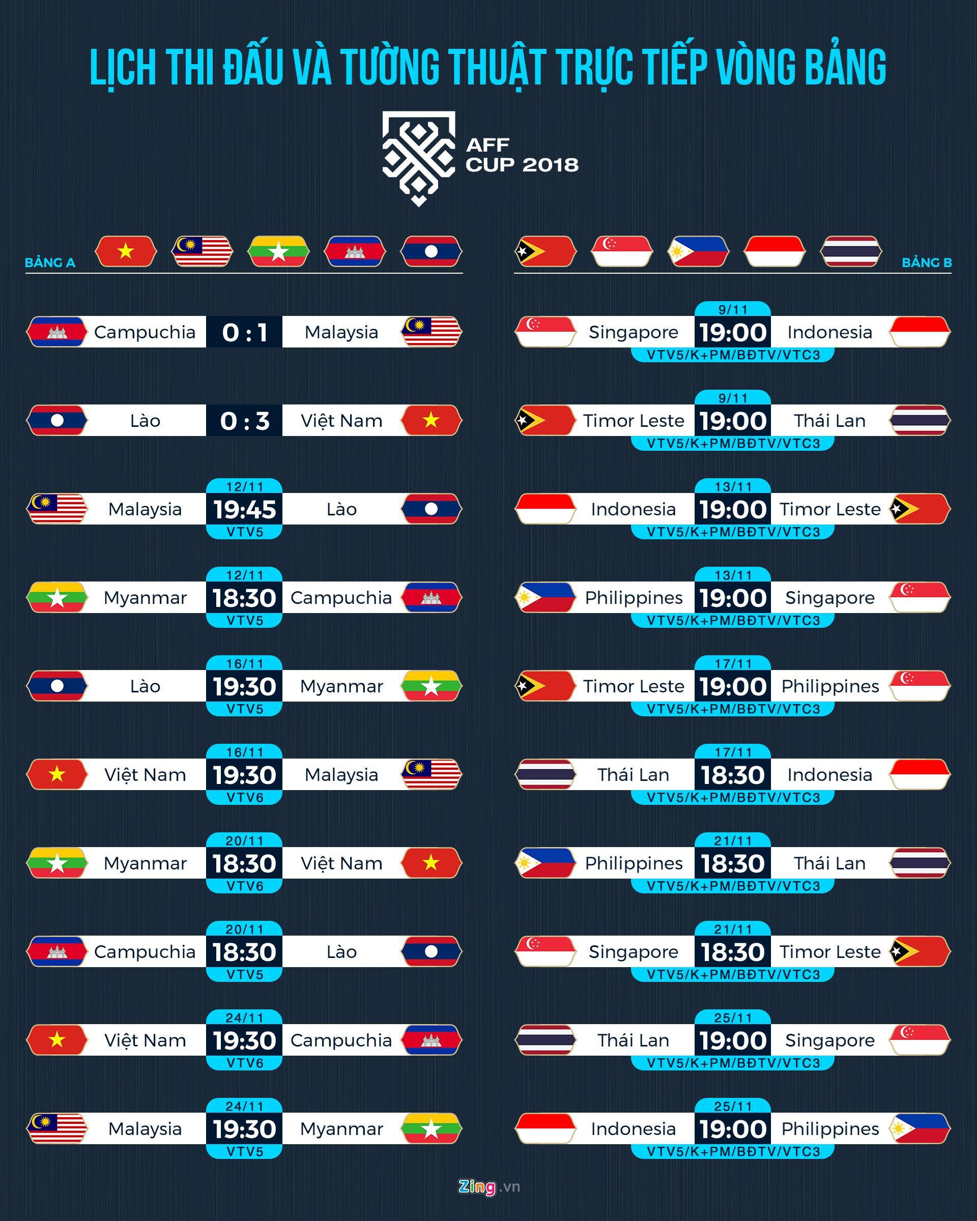 Nhiều đơn vị truyền hình trả tiền bị kiện vì bản quyền AFF Cup Ảnh 2