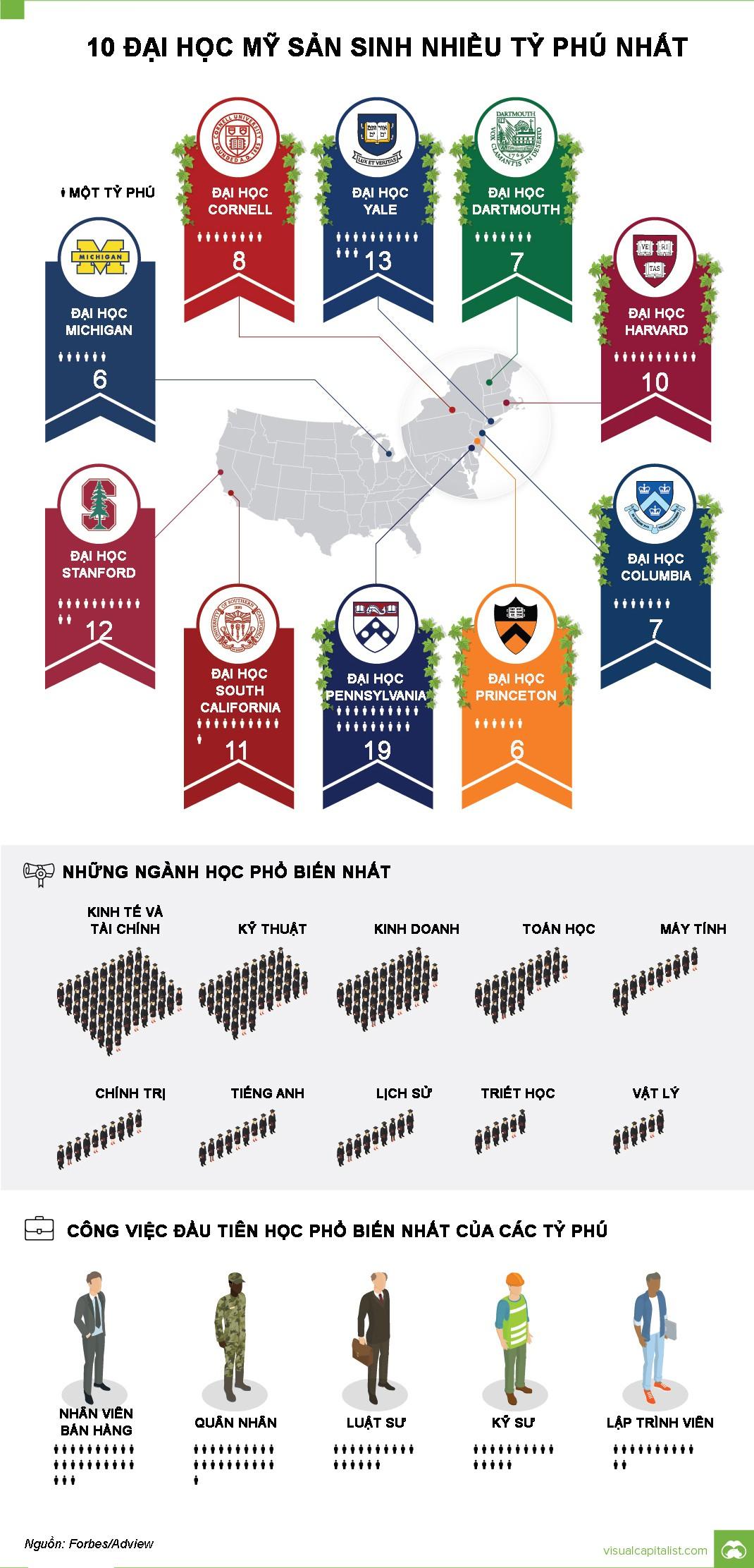 10 đại học sản sinh nhiều tỷ phú nhất tại Mỹ Ảnh 1