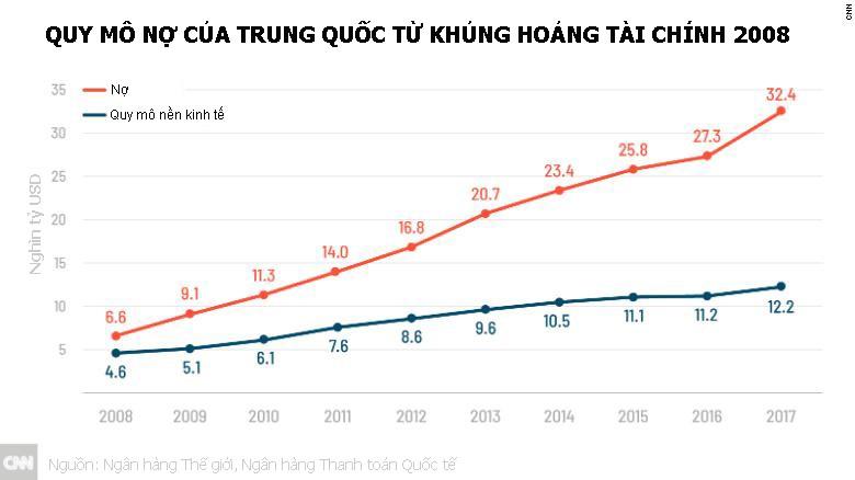 Kinh tế Trung Quốc vẫn đối mặt với nhiều rắc rối lớn Ảnh 2