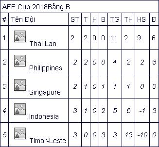 Trực tiếp Philippines vs Thái Lan: Lấy vé bán kết sớm Ảnh 2