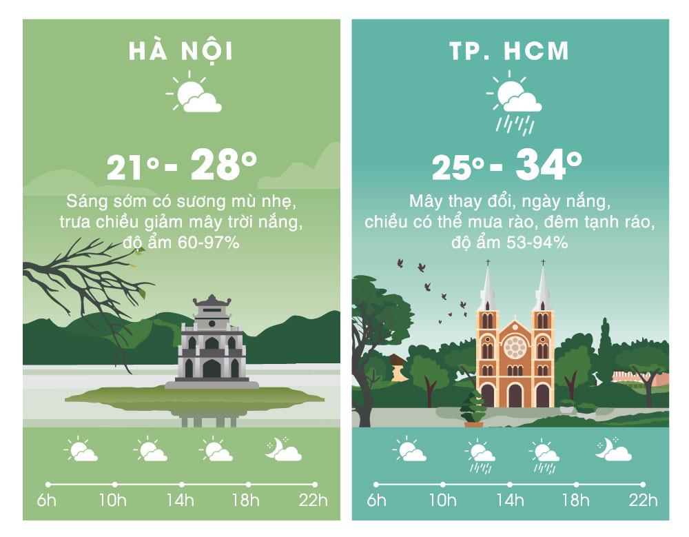 Thời tiết ngày 6/12: Bắc Bộ mưa dông, gió mạnh vì không khí lạnh Ảnh 2