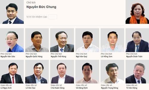 Hôm nay Hà Nội lấy phiếu tín nhiệm 36 lãnh đạo chủ chốt Ảnh 1