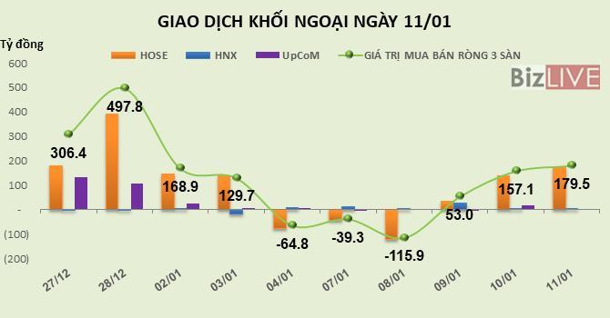 Phiên 11/1: Tiếp tục mua mạnh VNM, VRE, khối ngoại bơm ròng 179,5 tỷ đồng vào thị trường Ảnh 1