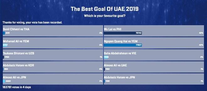 Quang Hải dẫn đầu cuộc bình chọn Bàn thắng đẹp nhất Asian Cup 2019 Ảnh 2