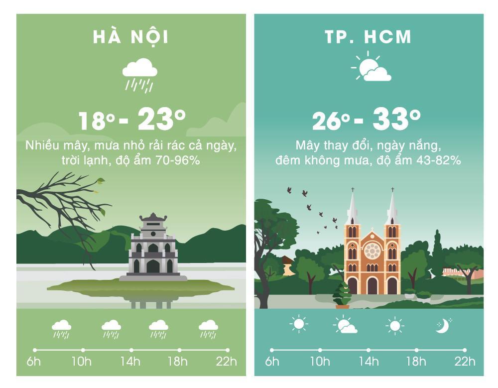 Thời tiết ngày 23/2: Hà Nội mưa dầm dề cả ngày, trời lạnh 18 độ C Ảnh 2