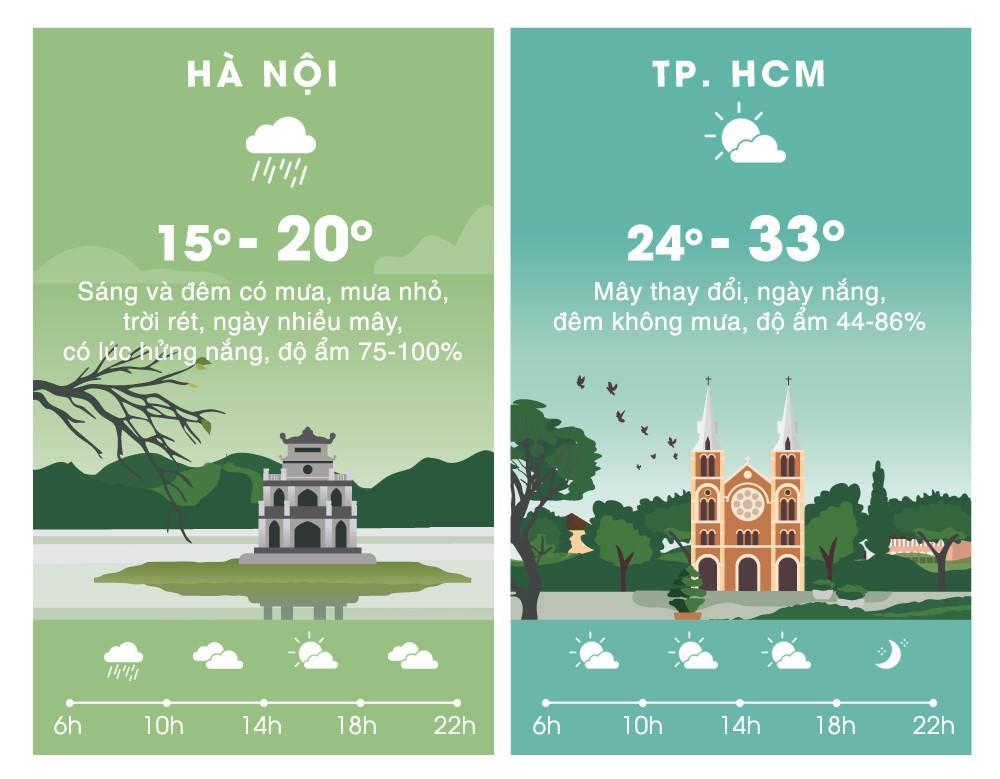 Thời tiết ngày 24/2: Hà Nội trời còn rét, thấp nhất 15 độ C Ảnh 2