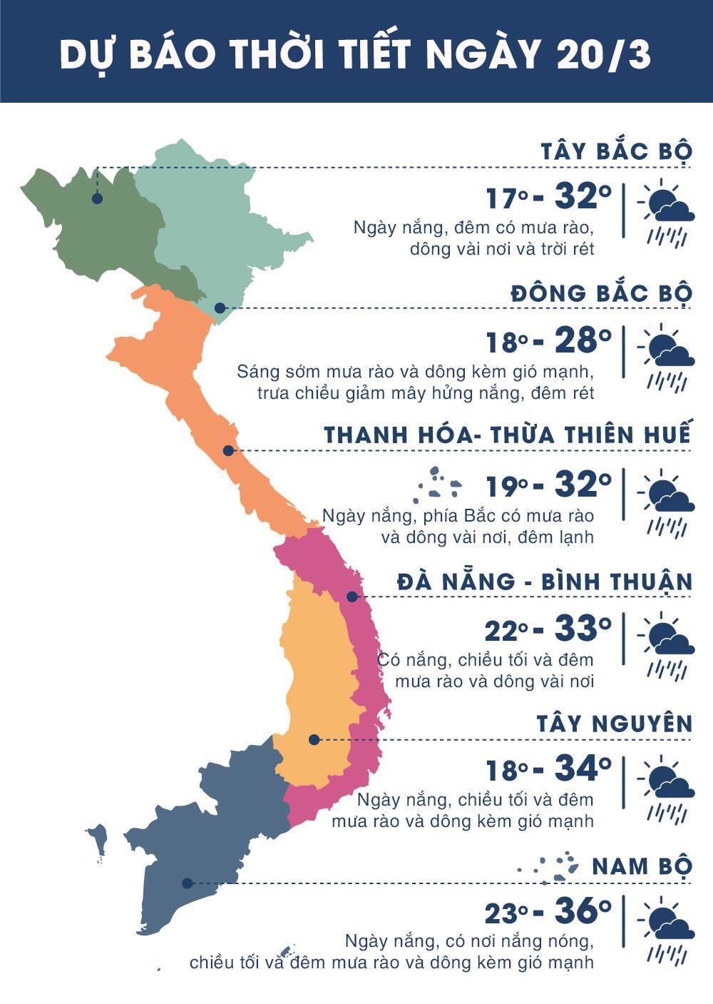Thời tiết ngày 20/3: Nam Bộ ngày nóng 36 độ C, chiều tối mưa dông Ảnh 1