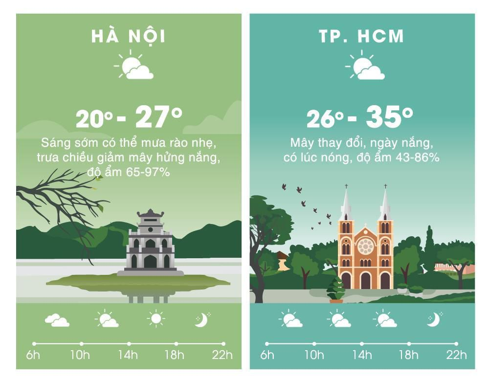 Thời tiết ngày 20/3: Nam Bộ ngày nóng 36 độ C, chiều tối mưa dông Ảnh 2