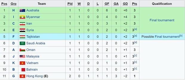 Xác định đội bóng đầu tiên giành vé dự vòng chung kết U23 châu Á 2020 Ảnh 2