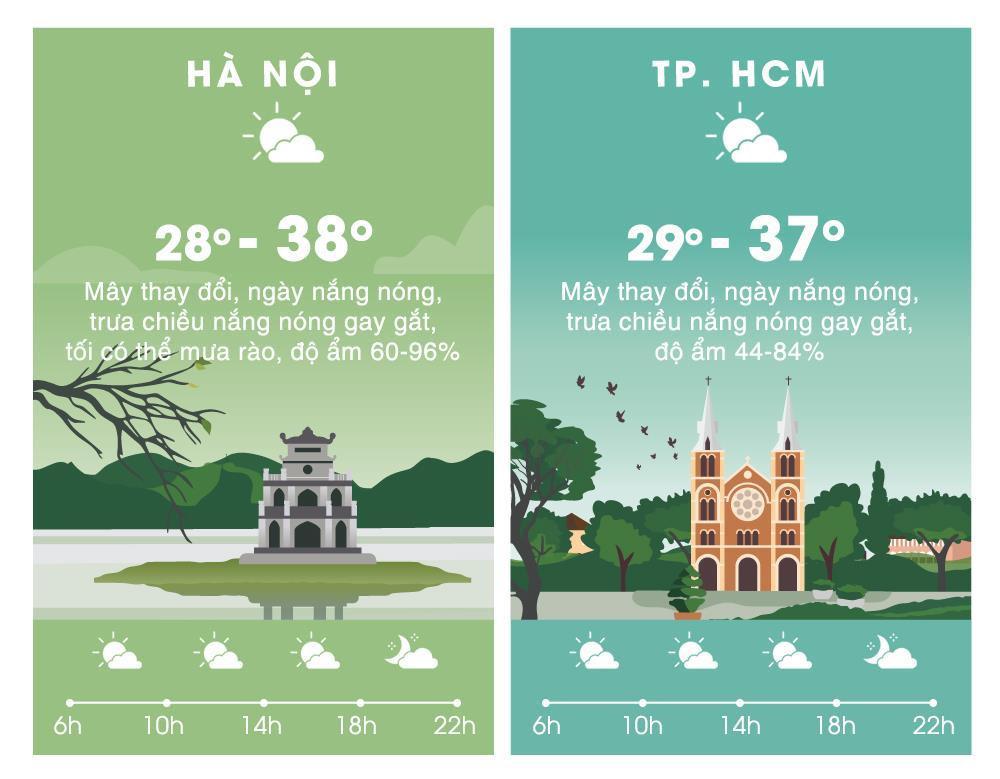 Thời tiết ngày 25/4: Trung Bộ nắng nóng gay gắt, trên 40 độ C Ảnh 2