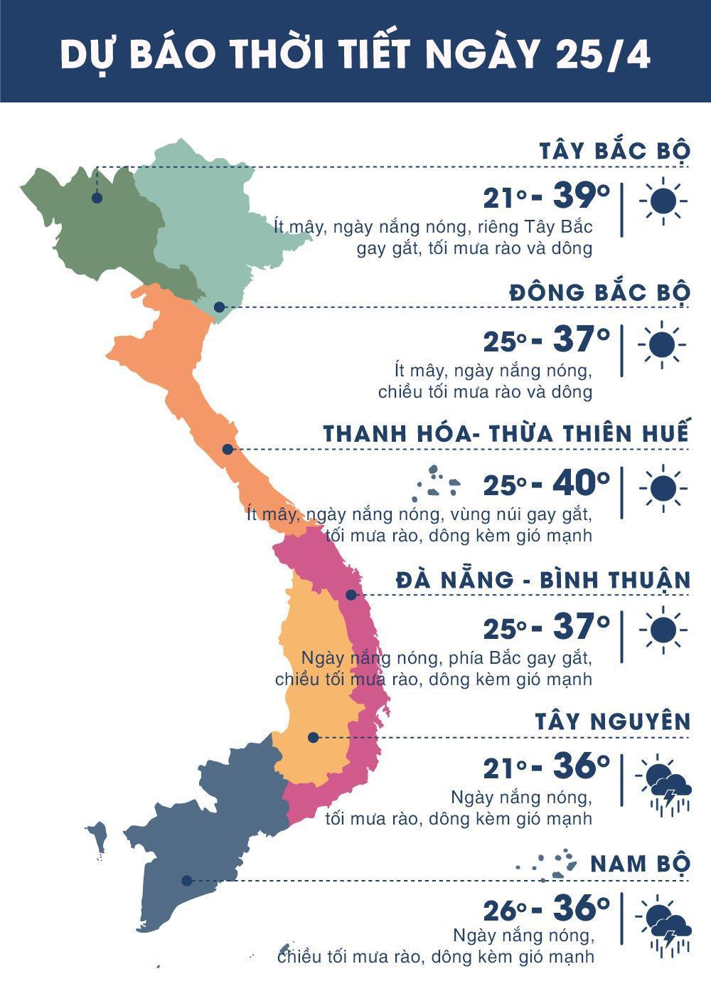Thời tiết ngày 25/4: Trung Bộ nắng nóng gay gắt, trên 40 độ C Ảnh 1