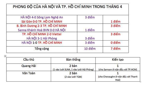 Quang Hải vs Văn Toàn: Ai xứng đáng xuất sắc nhất tháng 4? Ảnh 2