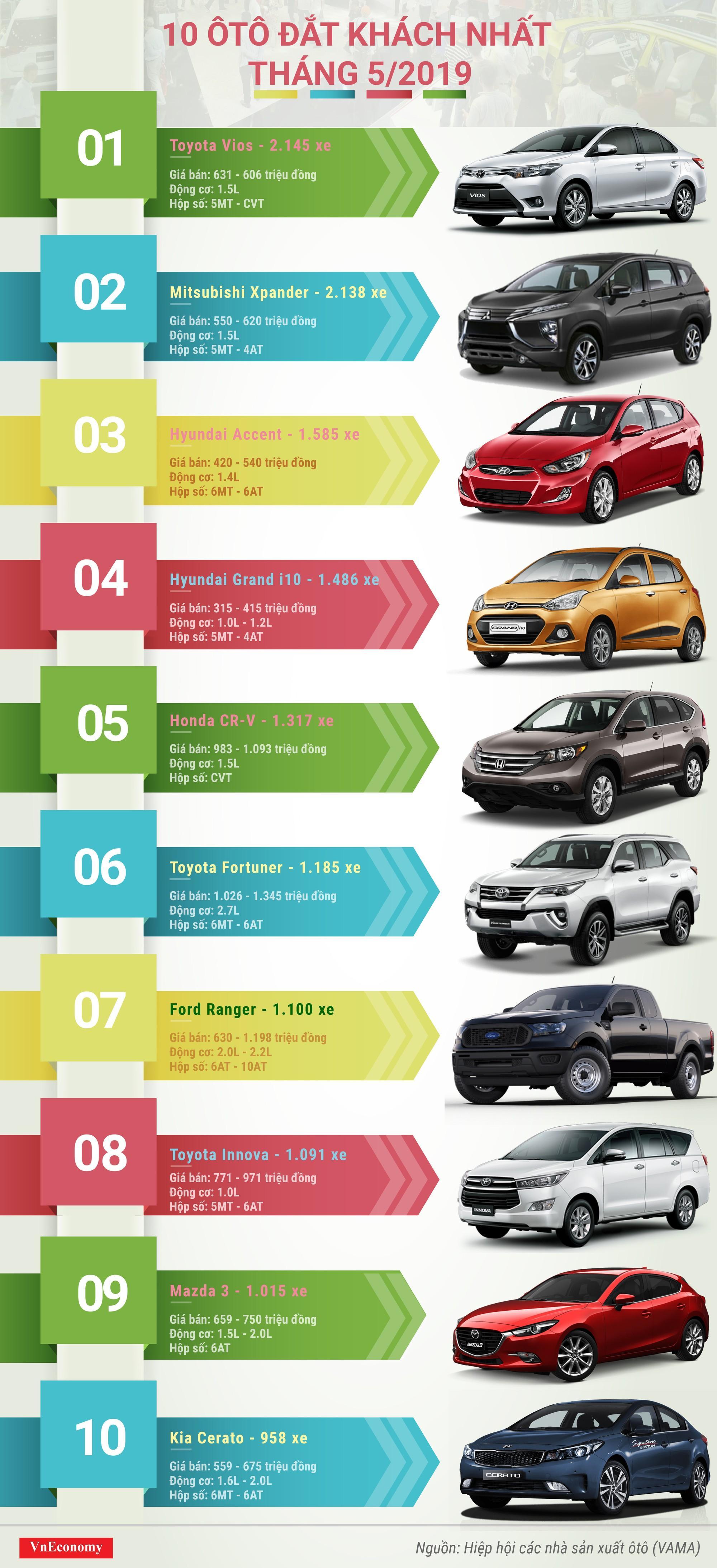 10 ôtô đắt khách nhất tháng 5/2019 Ảnh 1
