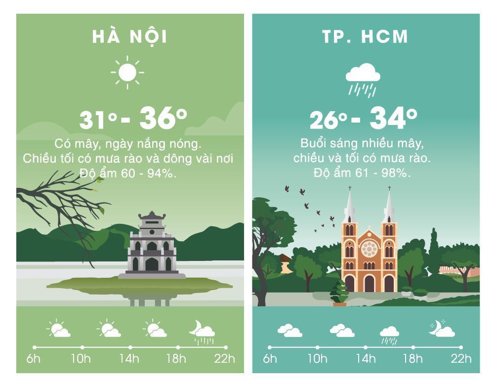 Thời tiết ngày 13/6: Bắc Bộ mưa, Trung Bộ nắng nóng gay gắt Ảnh 2