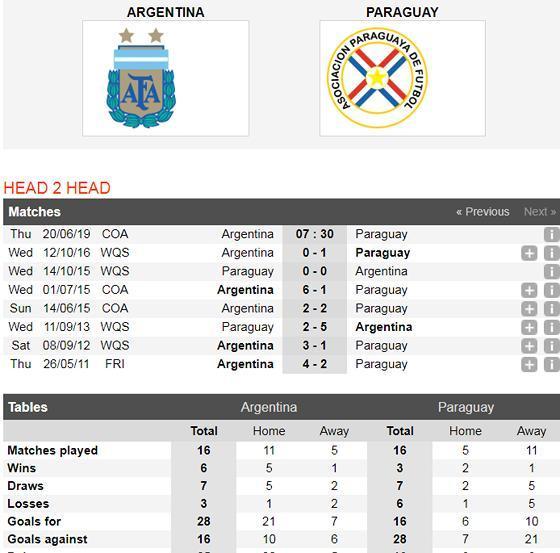 Nhận định Argentina – Paraguay: Khi Messi bùng nổ Ảnh 3