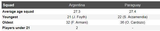 Nhận định Argentina – Paraguay: Khi Messi bùng nổ Ảnh 5