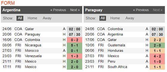 Nhận định Argentina – Paraguay: Khi Messi bùng nổ Ảnh 4