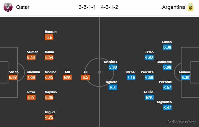 Kết quả trận Qatar vs Argentina, Copa America 2019 Ảnh 2