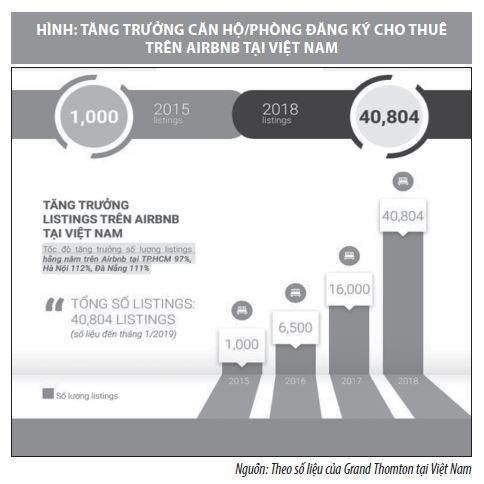Phát triển mô hình chia sẻ phòng lưu trú trên nền tảng AIRBNB tại Việt Nam và vấn đề đặt ra Ảnh 2