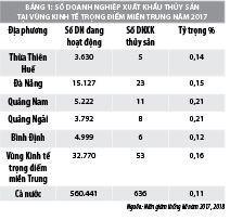 Khả năng cạnh tranh của doanh nghiệp xuất khẩu thủy sản vùng kinh tế trọng điểm miền trung Ảnh 2