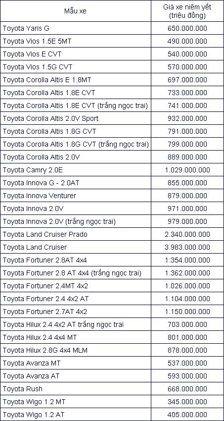 Giá xe ô tô Toyota cập nhật mới nhất tháng 10/2019 Ảnh 2