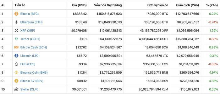 Giá tiền ảo hôm nay (14/10): Nếu đầu tư vào tiền ảo từ năm 2014, giá trị danh mục tài sản hiện tại sẽ như thế nào? Ảnh 2