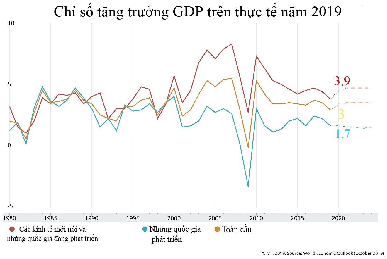 Kinh tế toàn cầu lao dốc, lỗi do Mỹ-Trung đấu sống chết? Ảnh 1