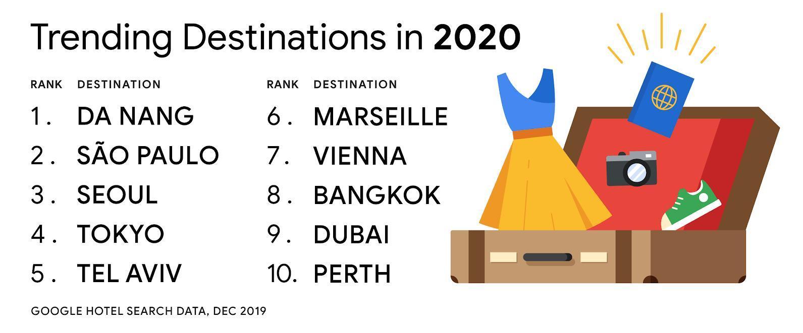 Đà Nẵng đứng đầu xu hướng tìm tìm kiếm khách sạn du lịch toàn cầu Ảnh 1