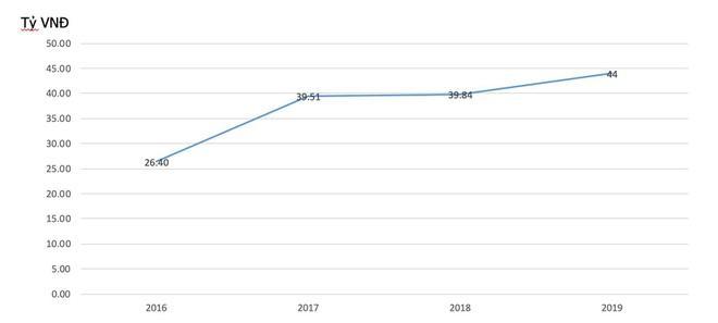 Đường sách TP.HCM thu hơn 44 tỷ đồng năm 2019 Ảnh 3