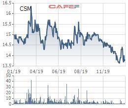 Casumina (CSM) báo lãi sau thuế 53 tỷ đồng năm 2019, gấp 9 lần cùng kỳ Ảnh 2