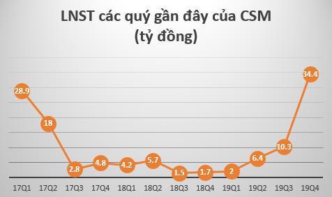 Casumina (CSM) báo lãi sau thuế 53 tỷ đồng năm 2019, gấp 9 lần cùng kỳ Ảnh 1