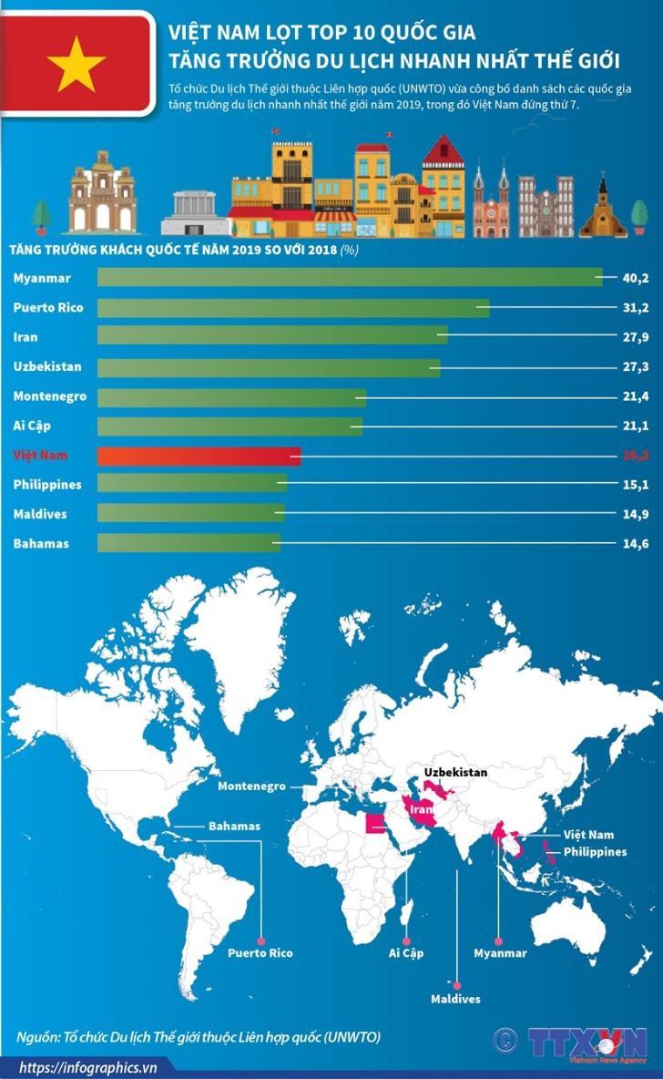 Việt Nam lọt top 10 quốc gia tăng trưởng du lịch nhanh nhất thế giới Ảnh 2