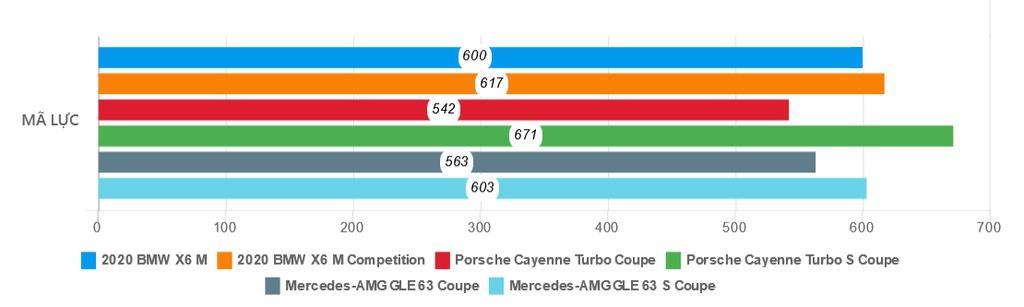 Đánh giá BMW X6 M 2020 – SUV hiệu suất cao đúng chất Ảnh 28