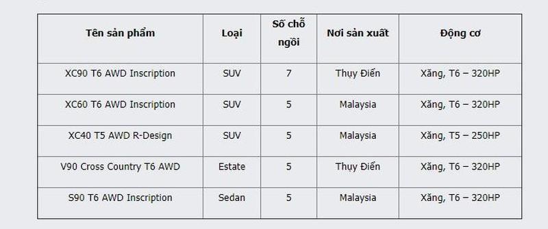 Dịch COVID-19: Nhiều xe nhập khẩu bị triệu hồi Ảnh 2
