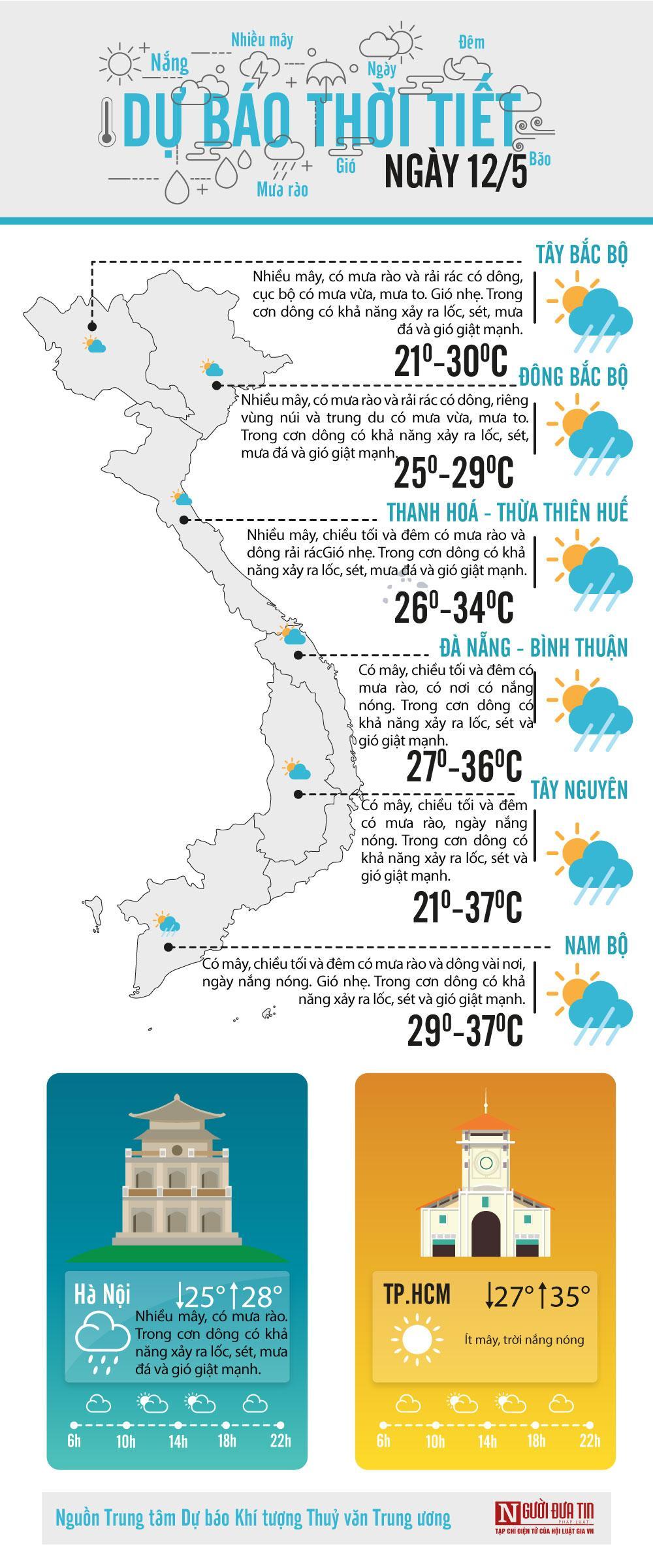 Dự báo thời tiết ngày 12/5/2020: Bắc bộ ba ngày tới dịu mát Ảnh 1