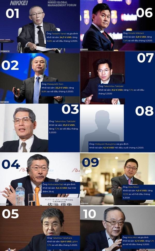 10 tỉ phú giàu nhất Nhật Bản: Ông chủ Uniqlo đứng đầu Ảnh 1