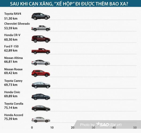 Đồng hồ báo cạn xăng, xe hơi có thể đi thêm bao nhiêu km? Ảnh 2