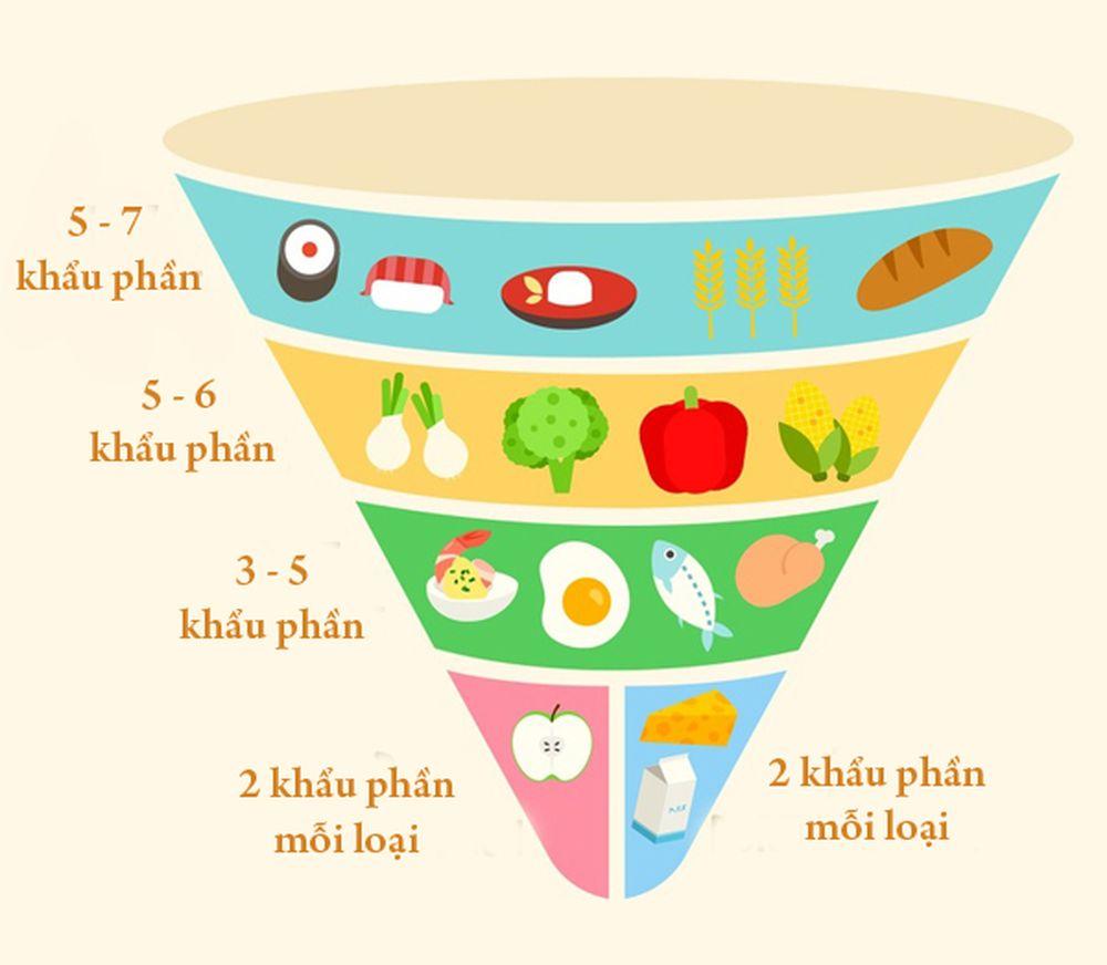 Khẩu phần ăn hàng ngày vô cùng quan trọng trong việc quyết định sức khoẻ của một người có tốt hay không - thiếu dinh dưỡng