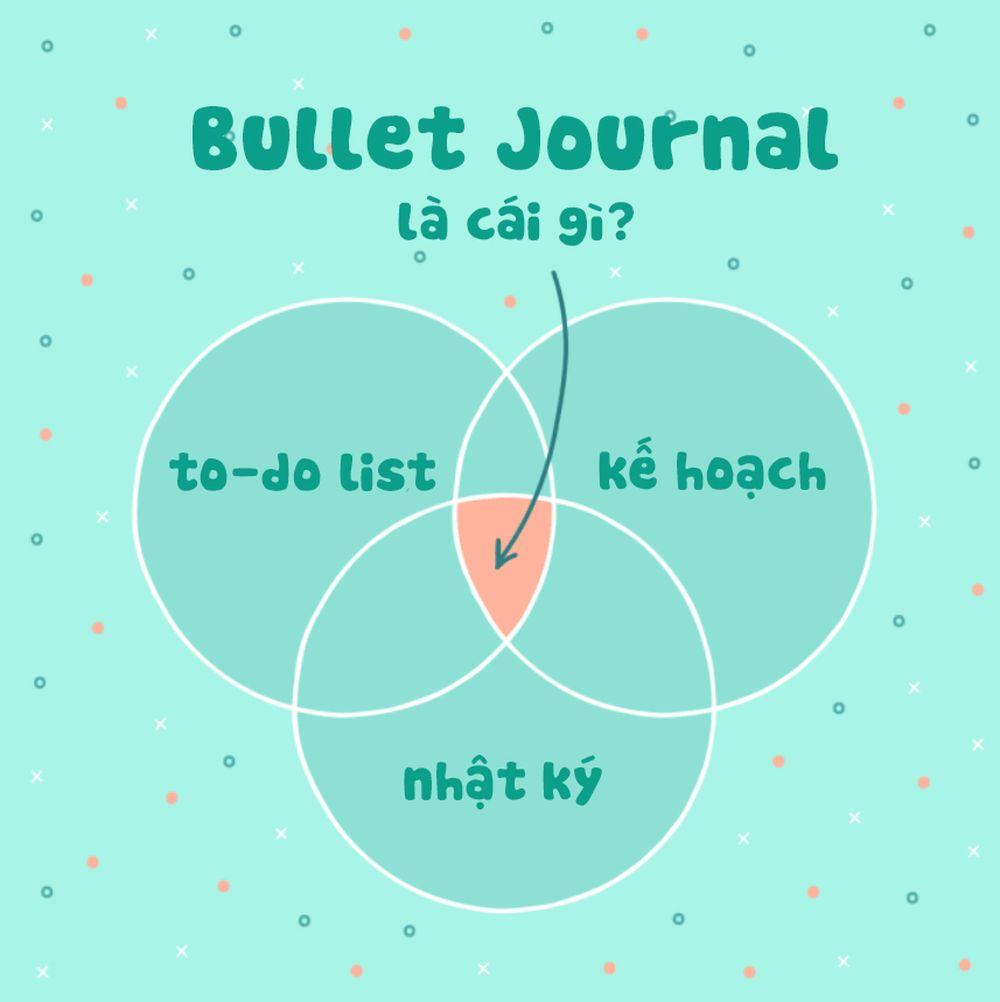 Về bản chất, Bullet Journal là sự kết hợp giữa to-do-list, các kế hoạch và  nhật ký.