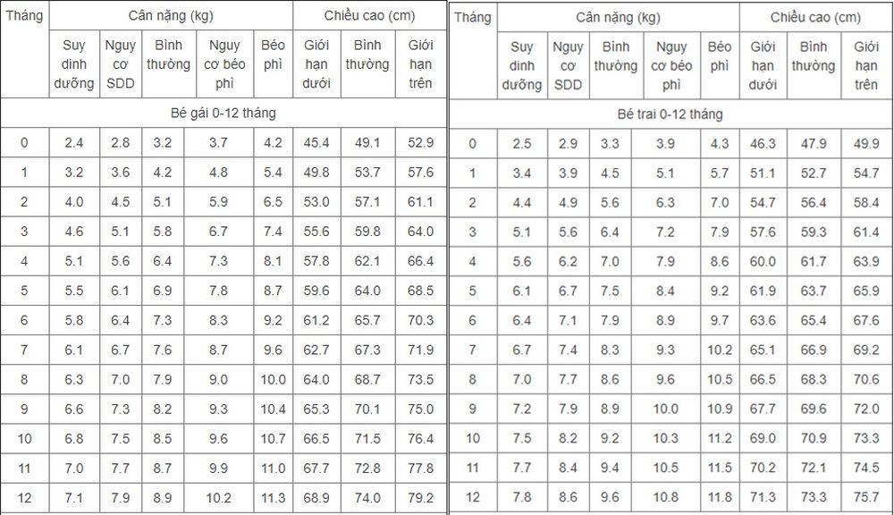 Bảng cân nặng chiều cao chuẩn của bé trai, bé gái 4 tháng tuổi Chiều cao  cân nặng chuẩn của trẻ 4 tháng tuổi cụ thể như sau: