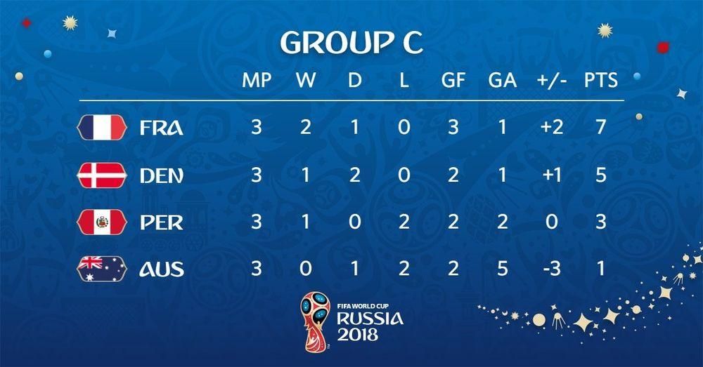 Còn nếu thua đậm và bị đẩy xuống vị trí thứ hai (sau Nigeria), Croatia sẽ  phải gặp Pháp. Đan Mạch và Pháp chính là 2 đội bóng đi tiếp ở bảng C.