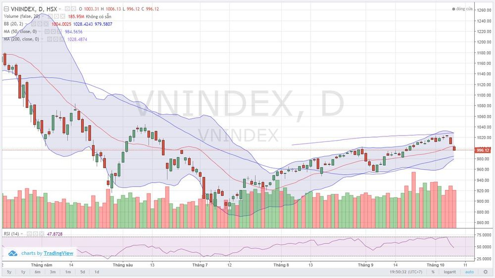 Áp lực bán xuất hiện từ đầu phiên giao dịch đã khiến chỉ số VN-Index tạo  gap với lực cầu yếu. Hầu hết các nhóm cổ phiếu như large cap, dầu khí, ...